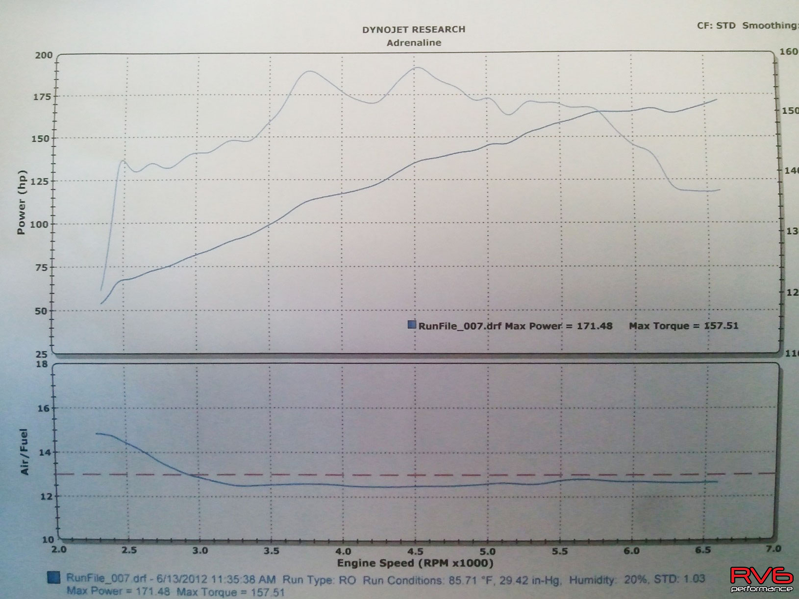 STOCK + TAKEDA CAI: 171.48 HP / 157.51 TQ